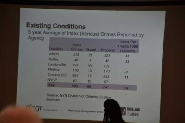 This slide shows a breakdown of crime handled by the different police agencies in Orleans County.